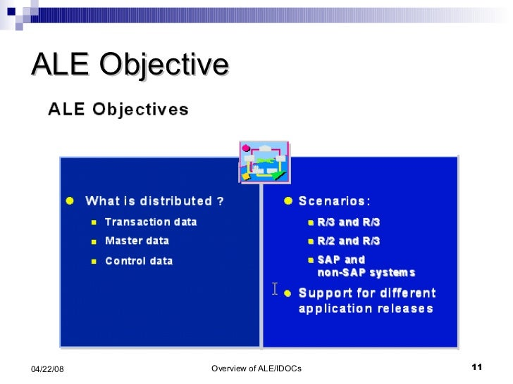 ALE Objective