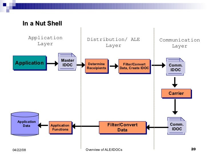 Determine Receipients Filter/Convert Data, Create IDOC Application  Functions Filter/Convert Data Carrier Application Laye...