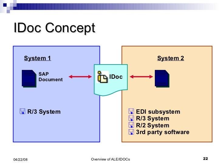 IDoc Concept <ul><li>R/3 System  </li></ul>System 1 SAP Document <ul><li>EDI subsystem </li></ul><ul><li>R/3 System </li><...