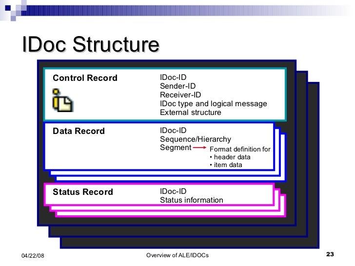 IDoc Structure Status Record IDoc-ID Status information Data Record IDoc-ID Sequence/Hierarchy Segment <ul><li>Format defi...