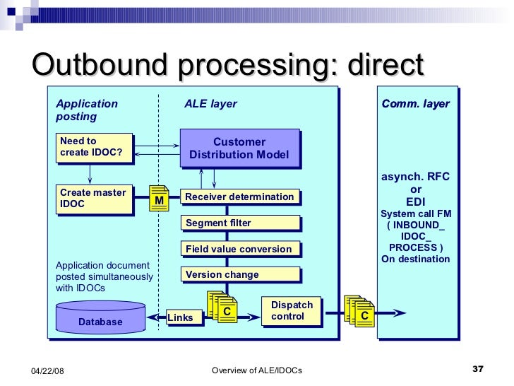 Outbound processing: direct Application posting ALE layer Database Application document posted simultaneously with IDOCs C...