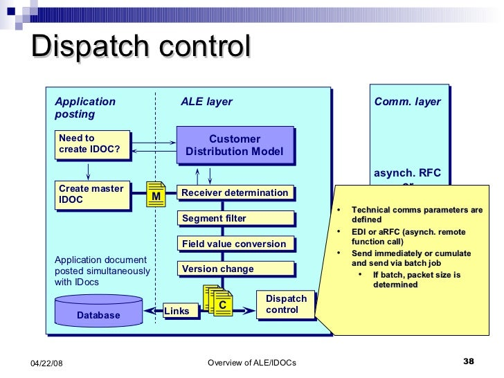 Dispatch control Application posting ALE layer Database Application document posted simultaneously with IDocs asynch. RFC ...