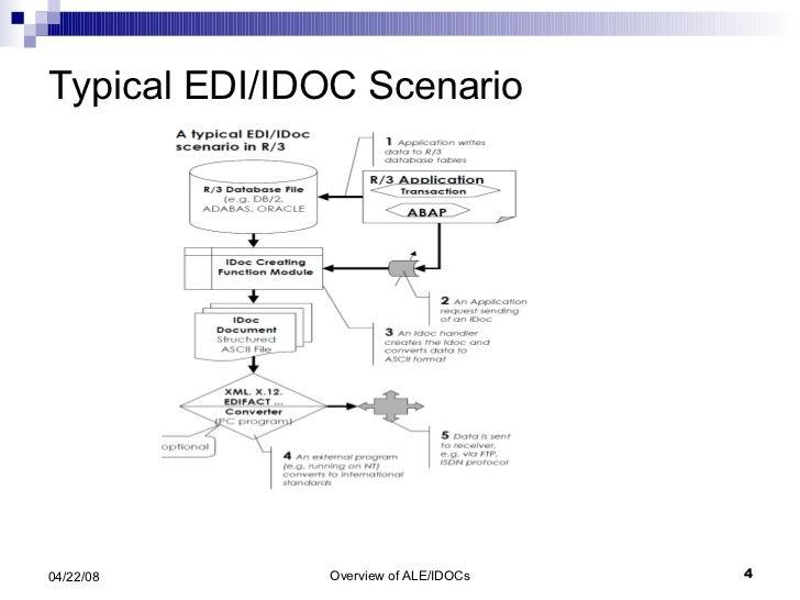 Typical EDI/IDOC Scenario