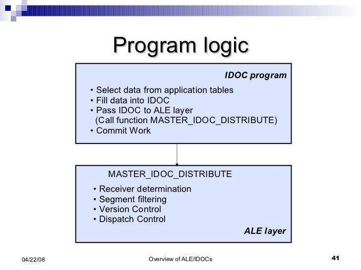 Program logic <ul><li>Select data from application tables </li></ul><ul><li>Fill data into IDOC  </li></ul><ul><li>Pass ID...