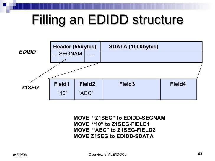 "Filling an EDIDD structure MOVE  ""Z1SEG"" to EDIDD-SEGNAM MOVE  ""10"" to Z1SEG-FIELD1 MOVE  ""ABC"" to Z1SEG-FIELD2 MOVE Z1SEG..."