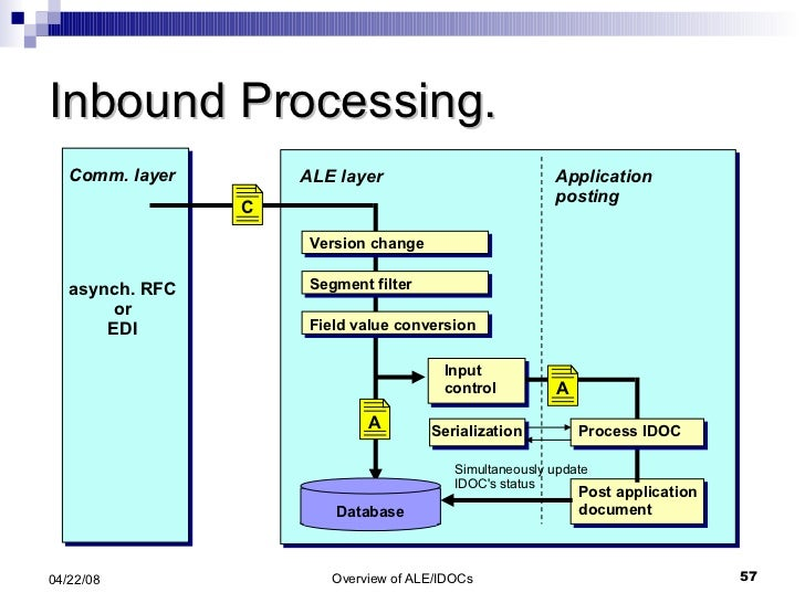 Inbound Processing. Application posting ALE layer Input control Database Simultaneously update IDOC's status Field value c...