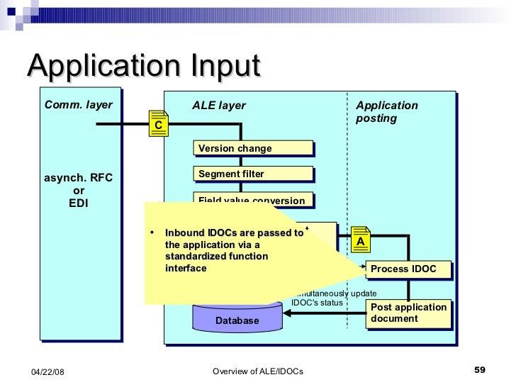 Application Input Application posting ALE layer Input control Database Simultaneously update IDOC's status <ul><ul><li>Inb...