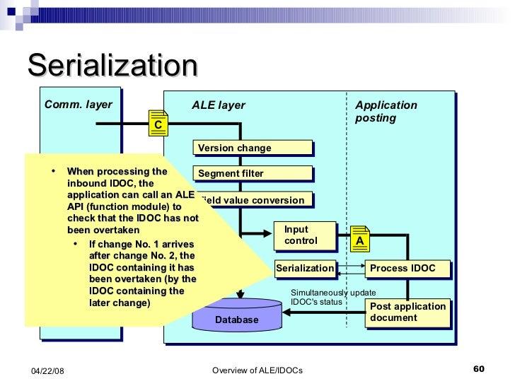 Serialization Application posting ALE layer Input control Database Simultaneously update IDOC's status <ul><ul><li>When pr...