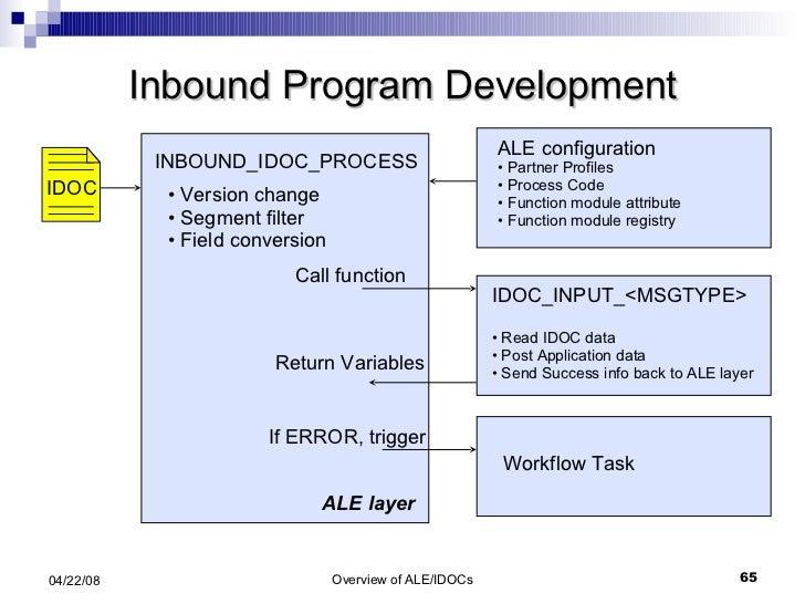 Inbound Program Development INBOUND_IDOC_PROCESS ALE layer <ul><li>IDOC_INPUT_<MSGTYPE> </li></ul><ul><li>Read IDOC data <...