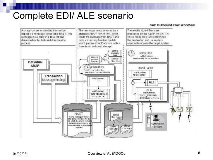 Complete EDI/ ALE scenario