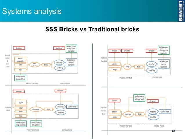 life cycle analysis for brick Silicate building materials: environment impact analysis of hollow brick produced by waste in life cycle.