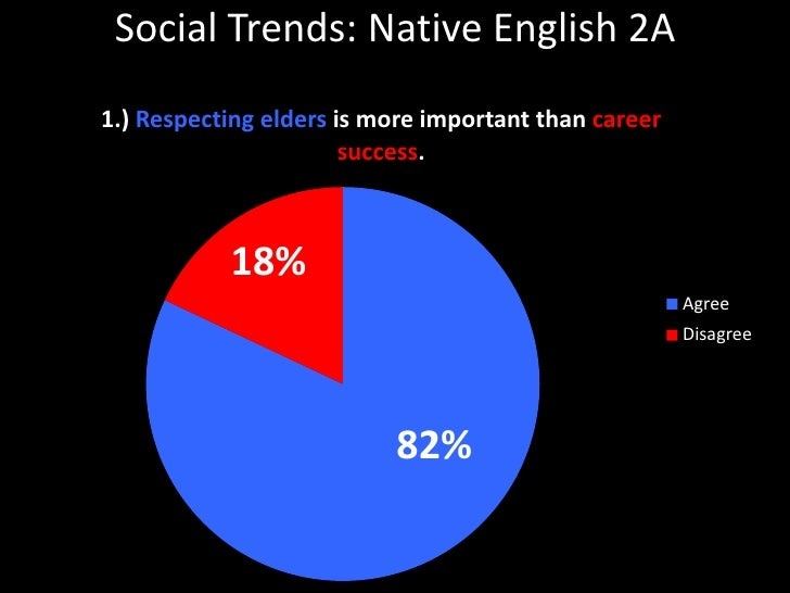Social Trends: Native English 2A<br />18%<br />82%<br />