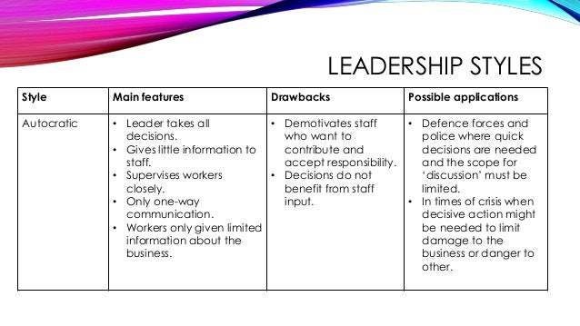 Unit 2 Topic 1 As And A Level Management And Leadership