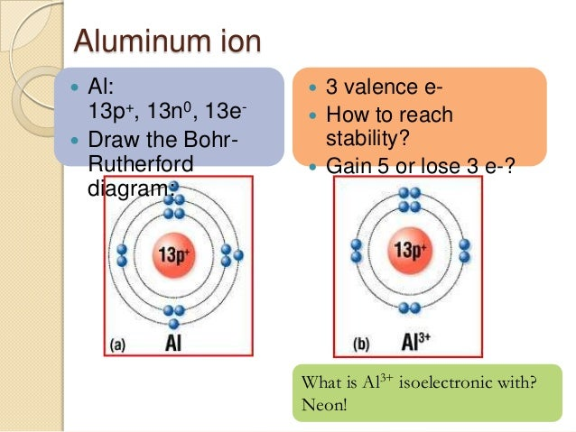 2 Atoms And Ions. Ford. Bohr Rutherford Diagrams Al At Scoala.co