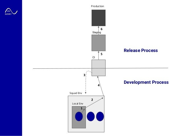 Local Env Squad Env CI Staging 1 2 3 4 5 6 Production Release Process Development Process
