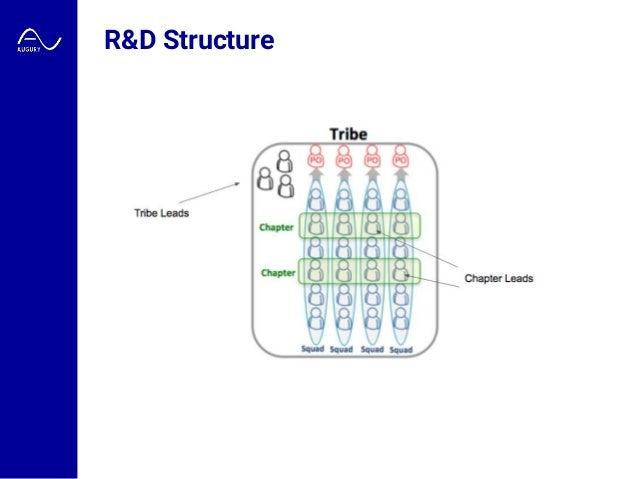 R&D Structure
