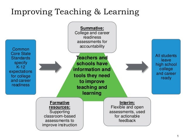 Image result for improving teaching and learning summative formative interim