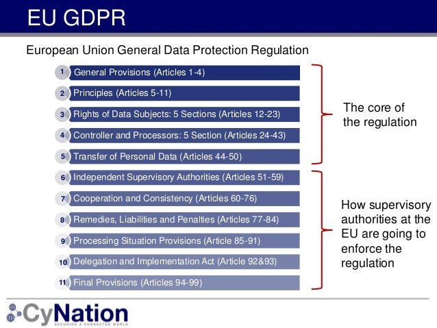 general provision Chapter 1 general provisions article 1 general data protection regulation (gdpr).