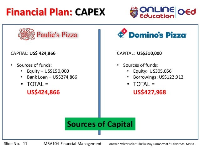 Slide No. 11 MBA104-Financial Management Anawin Valenzuela * Shella May Domocmat * Oliver Sta. Maria Financial Plan: CAPEX...