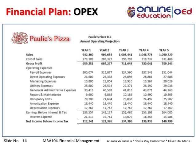 Slide No. 14 MBA104-Financial Management Anawin Valenzuela * Shella May Domocmat * Oliver Sta. Maria Financial Plan: OPEX