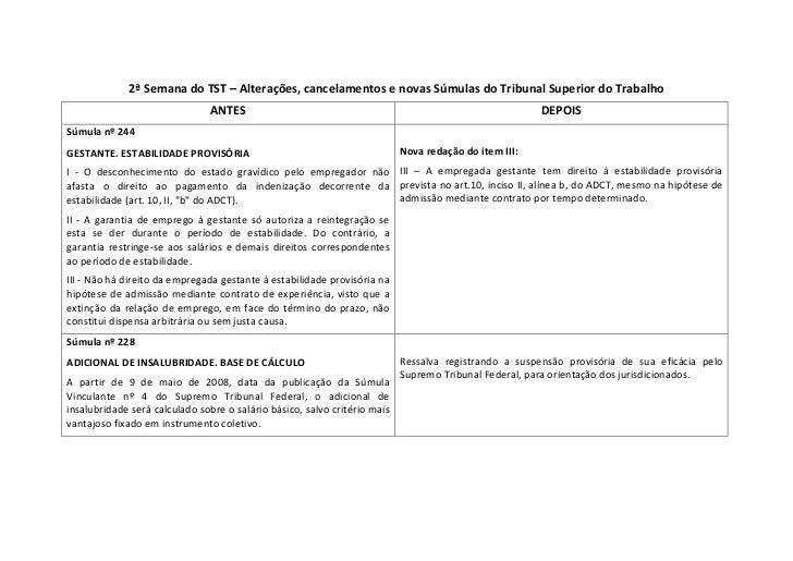 2ªSemanadoTST–Alterações,cancelamentosenovasSúmulasdoTribunalSuperiordoTrabalho                            ...