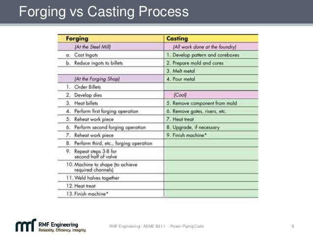 Casting Vs Forging