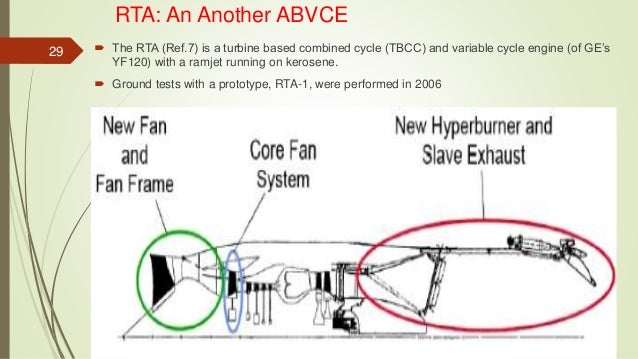 Variable Cycle Engine Ppt