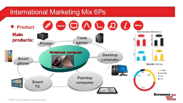 marketing mix of lenovo Marketing strategy report on: lenovo executive summary this report majorly takes into consideration critical evaluation of the marketing strategy of lenovo a situational analysis of the.