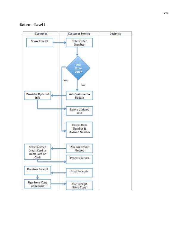 Business Process and Design Report