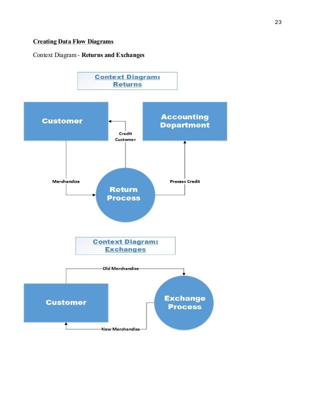 Business process and design report 22 exchange level 1 23 23 creating data flow diagrams context diagram ccuart