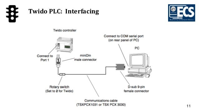 A traffic light control system using programmable logic controller 11 twido plc interfacing asfbconference2016 Gallery