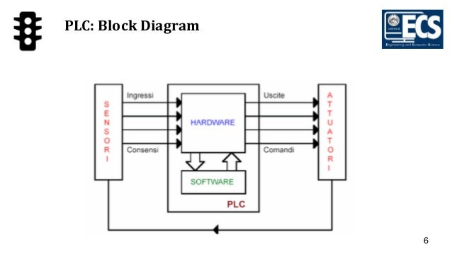 block diagram of programmable logic controller  plc