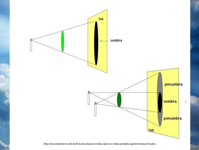 Oscilações ondas óptica e radiação
