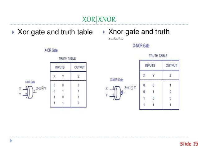 xor xnor  xor gate and truth table  xnor gate and truth table slide 15