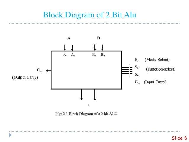 2 bit alu Barrel Shifter Block Diagram block diagram of 2 bit alu slide 6