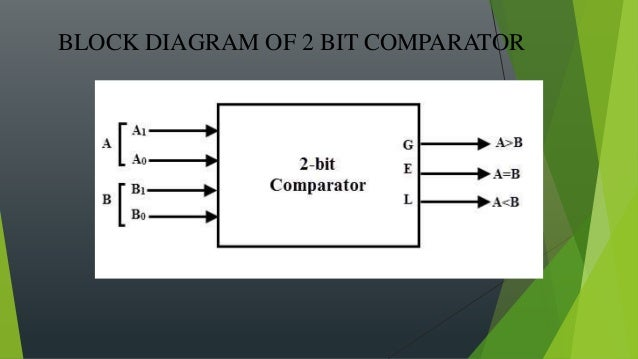 [SCHEMATICS_48ZD]  2 bit comparator (Digital Electronics) | 1 Bit Comparator Block Diagram |  | SlideShare
