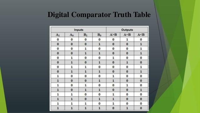 2 Bit Comparator Digital Electronics