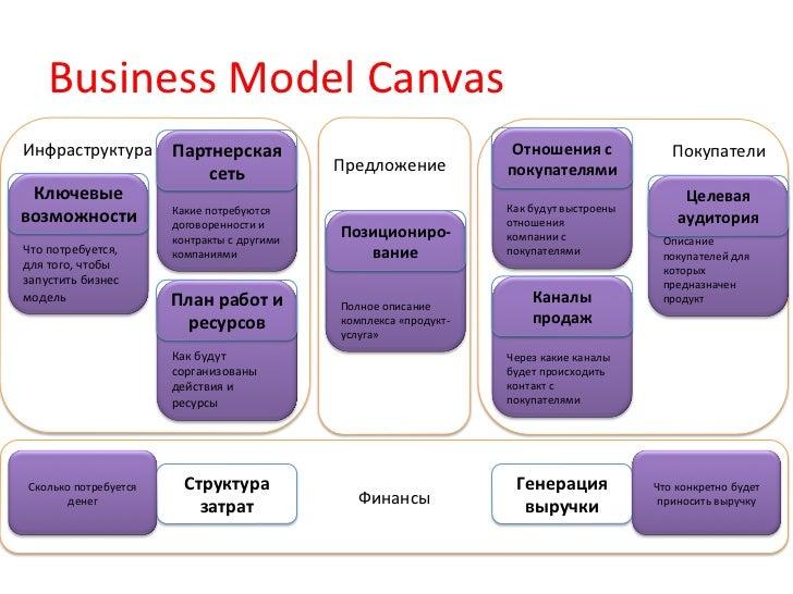 Business Model Canvas Инфраструктура  Партнерская                                                             ...