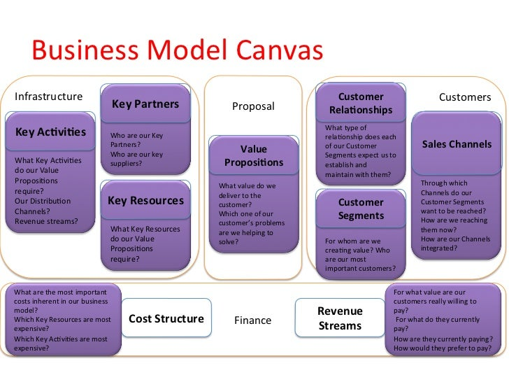 Business Model Canvas Infrastructure                                                                            ...