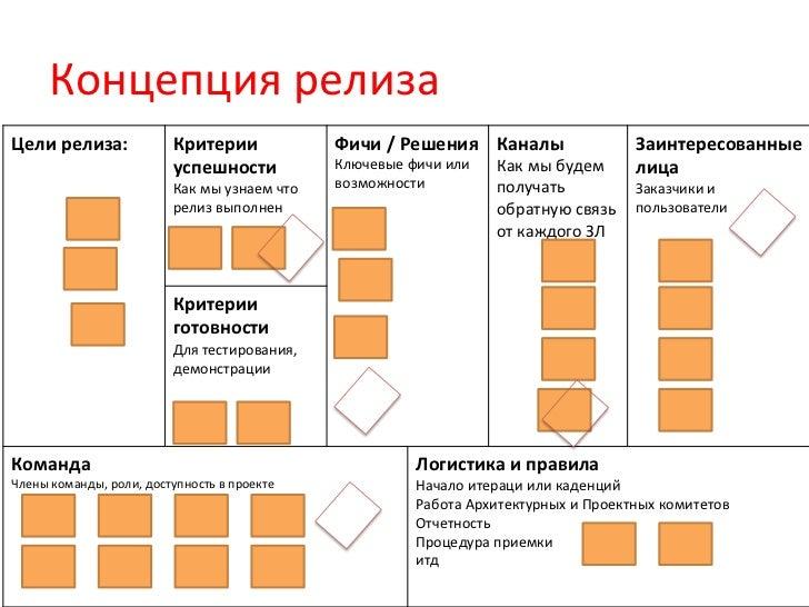 Концепция релиза Цели релиза:                   Критерии                      Фичи / Решения  Каналы    ...