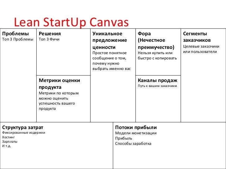 Lean StartUp Canvas Проблемы                Решения                     Уникальное                      Фора ...