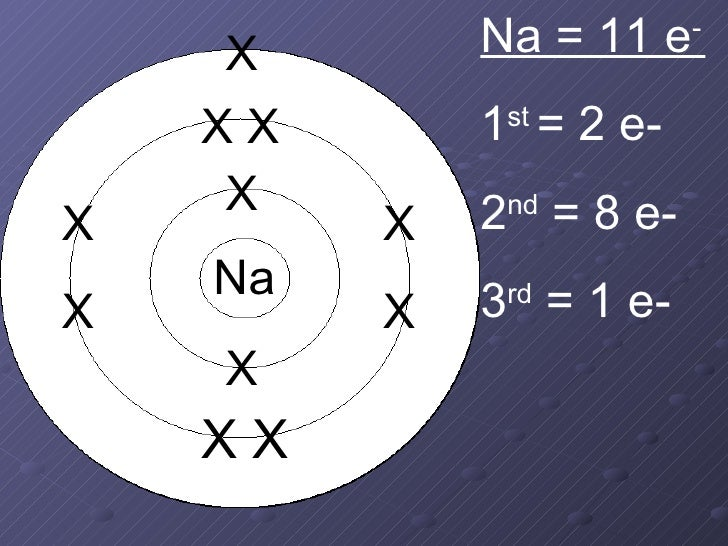 Sodium Bohr Model Sodium Ion Bohr Model Pixshark Images