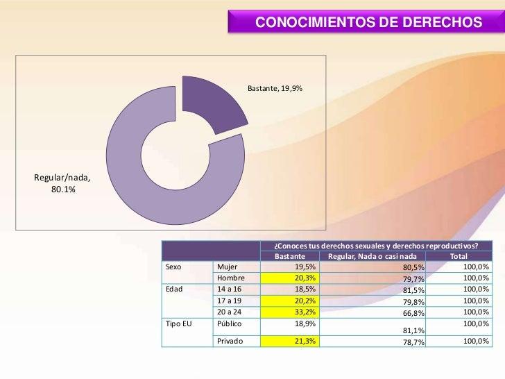 CONOCIMIENTOS DE DERECHOS                                    Bastante, 19,9%Regular/nada,   80.1%                         ...