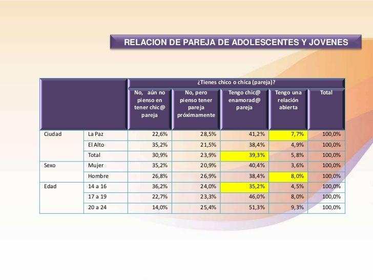 RELACION DE PAREJA DE ADOLESCENTES Y JOVENES                                         ¿Tienes chico o chica (pareja)?      ...