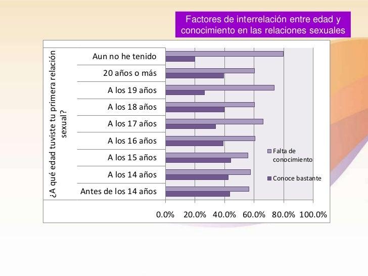 Factores de interrelación entre edad y                                                                  conocimiento en la...