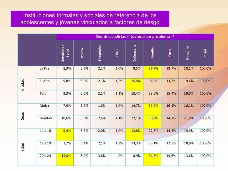 Instituciones formales y sociales de referencia de losadolescentes y jóvenes vinculados a factores de riesgo              ...