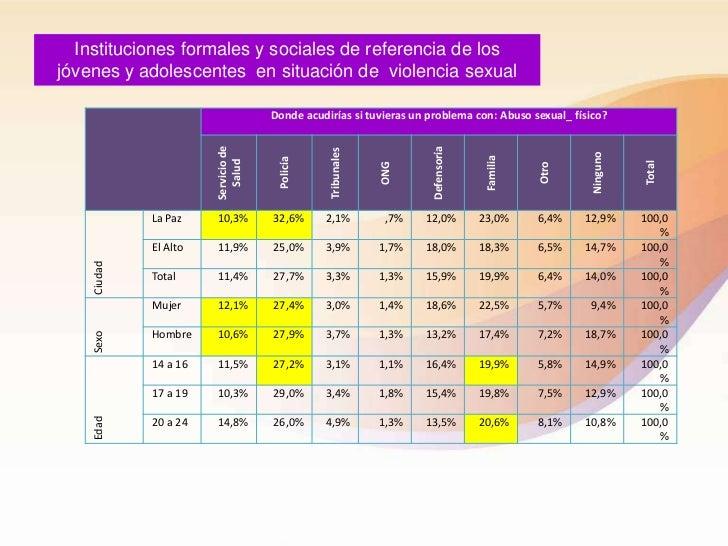 Instituciones formales y sociales de referencia de losjóvenes y adolescentes en situación de violencia sexual             ...