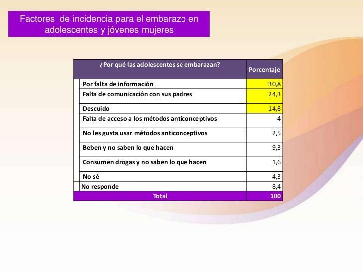 Factores de incidencia para el embarazo en      adolescentes y jóvenes mujeres                   ¿Por qué las adolescentes...