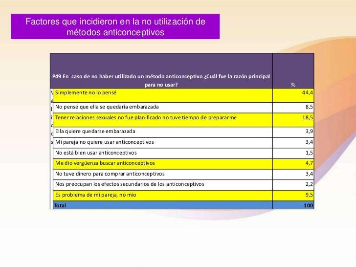 Factores que incidieron en la no utilización de          métodos anticonceptivos       P49 En caso de no haber utilizado u...