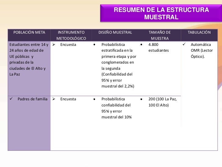 RESUMEN DE LA ESTRUCTURA                                                      MUESTRAL    POBLACIÓN META      INSTRUMENTO ...